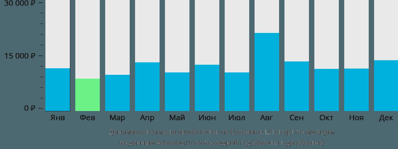 Динамика стоимости авиабилетов из Салоник в Штутгарт по месяцам