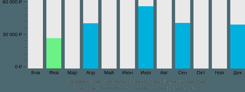 Динамика стоимости авиабилетов из Салоник в Ташкент по месяцам