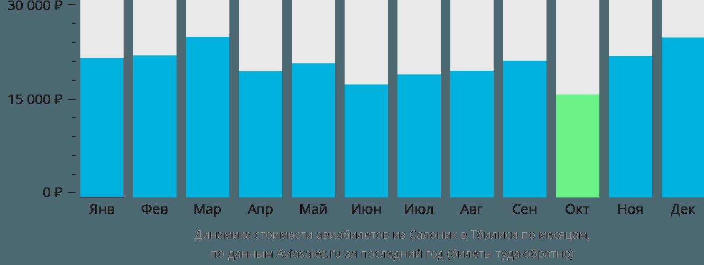 Динамика стоимости авиабилетов из Салоник в Тбилиси по месяцам