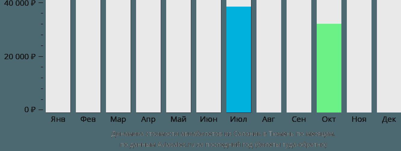 Динамика стоимости авиабилетов из Салоник в Тюмень по месяцам