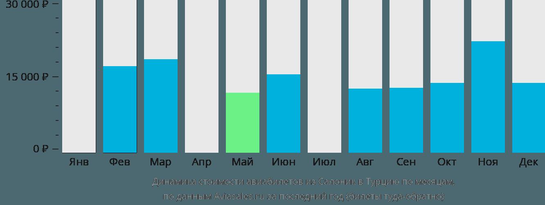 Динамика стоимости авиабилетов из Салоник в Турцию по месяцам