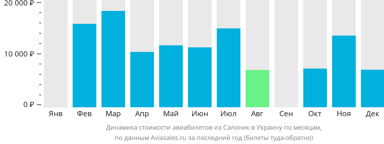 Динамика стоимости авиабилетов из Салоник в Украину по месяцам