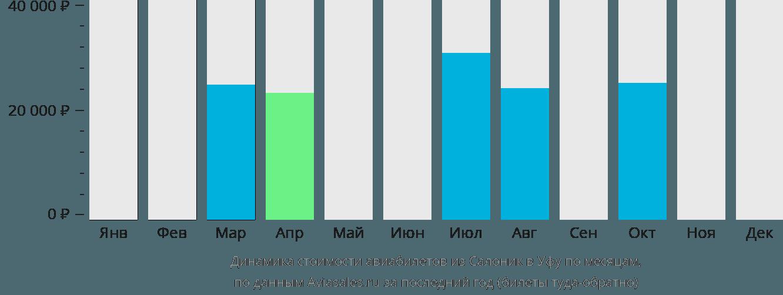 Динамика стоимости авиабилетов из Салоник в Уфу по месяцам
