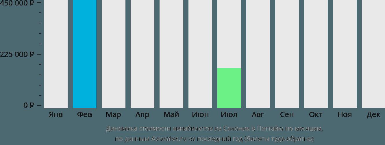 Динамика стоимости авиабилетов из Салоник в Паттайю по месяцам