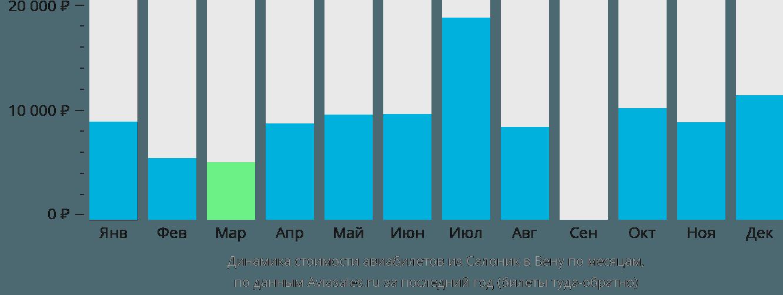 Динамика стоимости авиабилетов из Салоник в Вену по месяцам