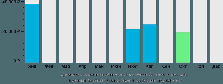 Динамика стоимости авиабилетов из Салоник в Вильнюс по месяцам