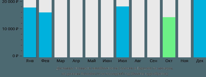Динамика стоимости авиабилетов из Салоник в Варшаву по месяцам