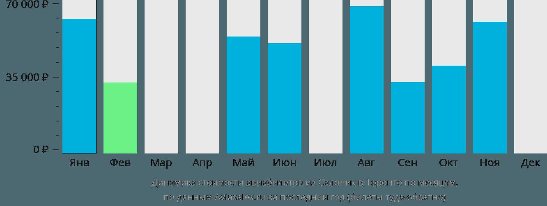 Динамика стоимости авиабилетов из Салоник в Торонто по месяцам