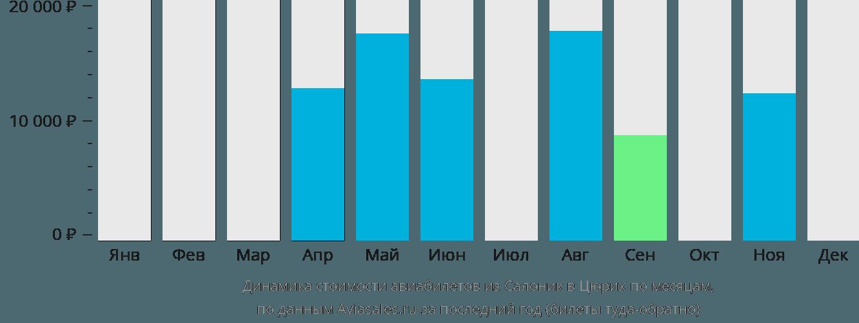 Динамика стоимости авиабилетов из Салоник в Цюрих по месяцам