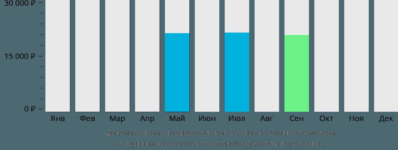 Динамика стоимости авиабилетов из Салоник на Закинтос по месяцам