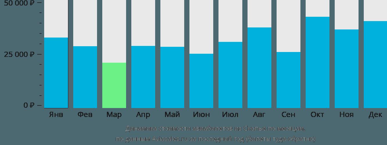 Динамика стоимости авиабилетов из Скопье по месяцам