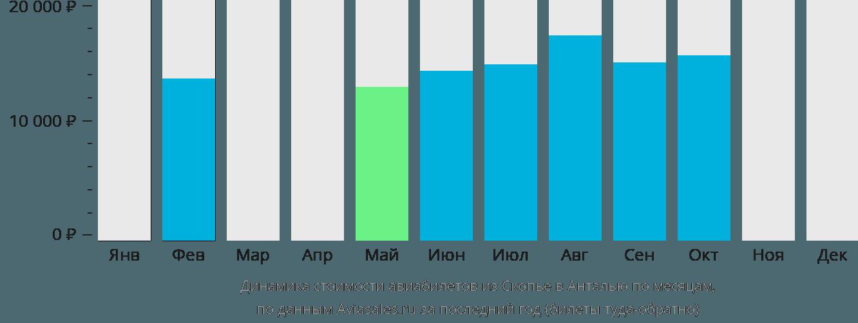Динамика стоимости авиабилетов из Скопье в Анталью по месяцам