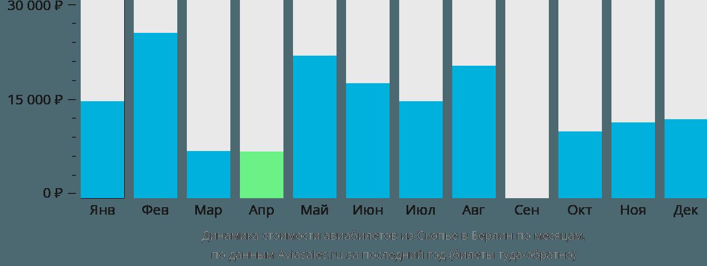 Динамика стоимости авиабилетов из Скопье в Берлин по месяцам