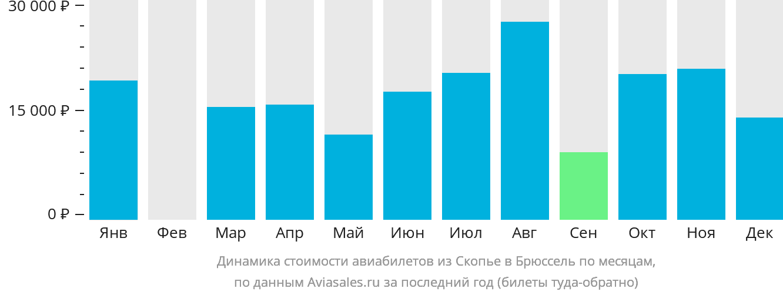 Динамика стоимости авиабилетов из Скопье в Брюссель по месяцам
