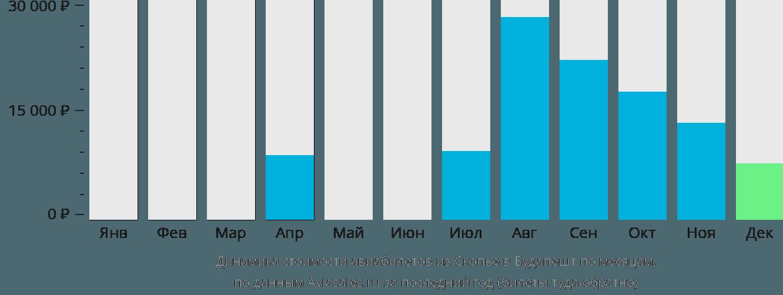 Динамика стоимости авиабилетов из Скопье в Будапешт по месяцам
