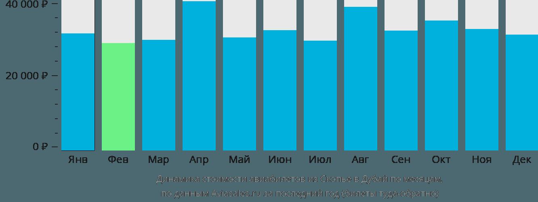 Динамика стоимости авиабилетов из Скопье в Дубай по месяцам