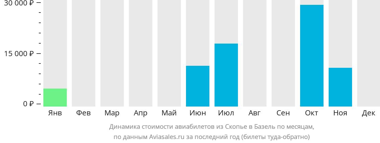 Динамика стоимости авиабилетов из Скопье в Базель по месяцам