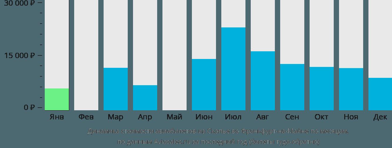 Динамика стоимости авиабилетов из Скопье во Франкфурт-на-Майне по месяцам