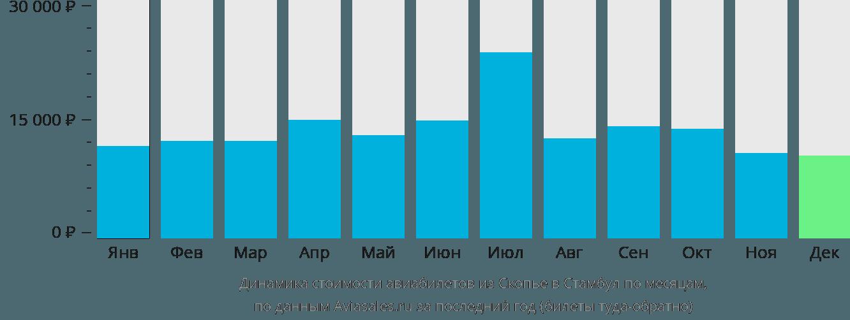 Динамика стоимости авиабилетов из Скопье в Стамбул по месяцам
