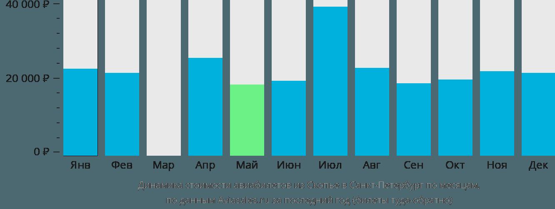 Динамика стоимости авиабилетов из Скопье в Санкт-Петербург по месяцам
