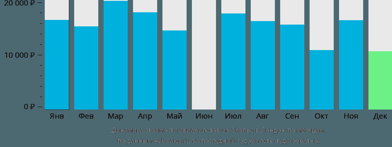 Динамика стоимости авиабилетов из Скопье в Лондон по месяцам