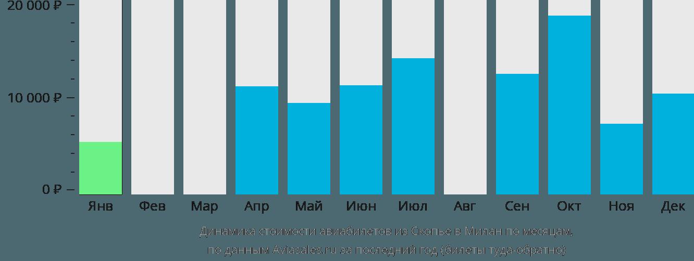 Динамика стоимости авиабилетов из Скопье в Милан по месяцам