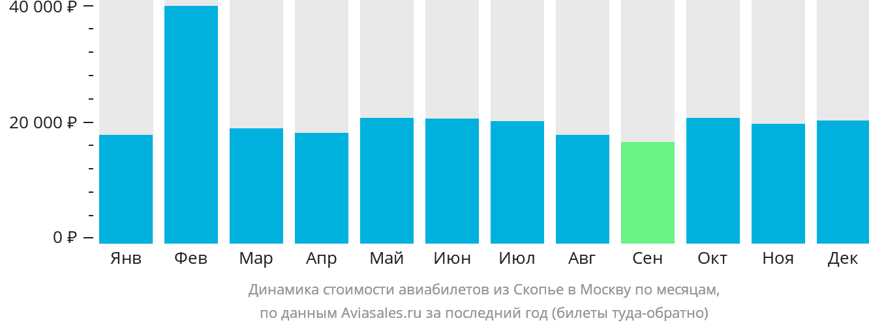 Динамика стоимости авиабилетов из Скопье в Москву по месяцам