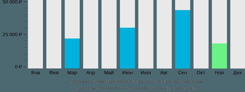 Динамика стоимости авиабилетов из Скопье в Минск по месяцам
