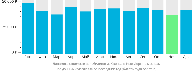 Динамика стоимости авиабилетов из Скопье в Нью-Йорк по месяцам