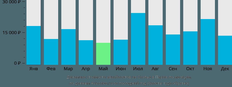 Динамика стоимости авиабилетов из Скопье в Париж по месяцам