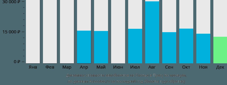 Динамика стоимости авиабилетов из Скопье в Прагу по месяцам