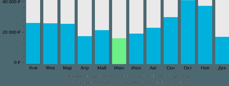 Динамика стоимости авиабилетов из Скопье в Россию по месяцам