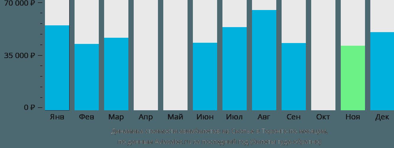 Динамика стоимости авиабилетов из Скопье в Торонто по месяцам