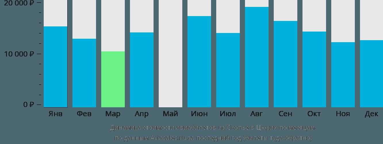Динамика стоимости авиабилетов из Скопье в Цюрих по месяцам