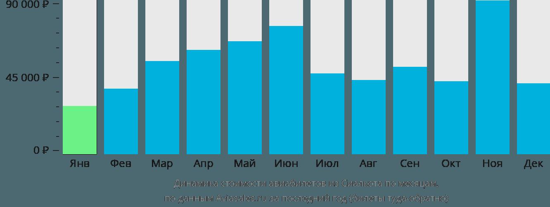 Динамика стоимости авиабилетов из Сиялкота по месяцам