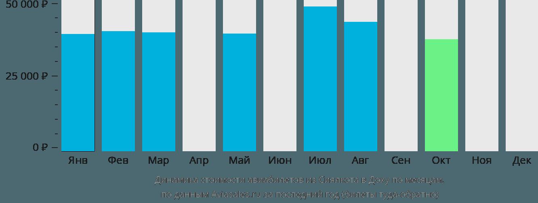 Динамика стоимости авиабилетов из Сиялкота в Доху по месяцам