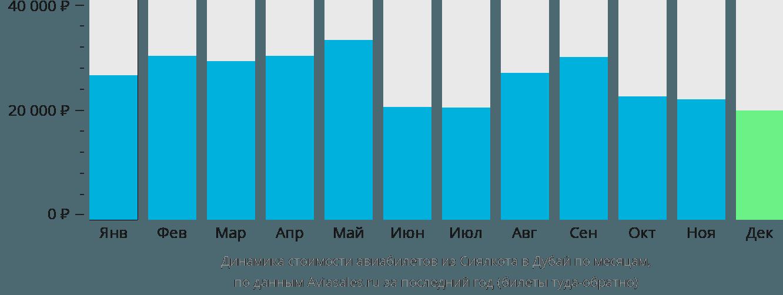 Динамика стоимости авиабилетов из Сиялкота в Дубай по месяцам