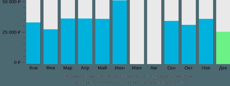 Динамика стоимости авиабилетов из Сиялкота в Джидду по месяцам