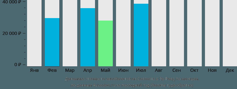 Динамика стоимости авиабилетов из Сиялкота в Эр-Рияд по месяцам