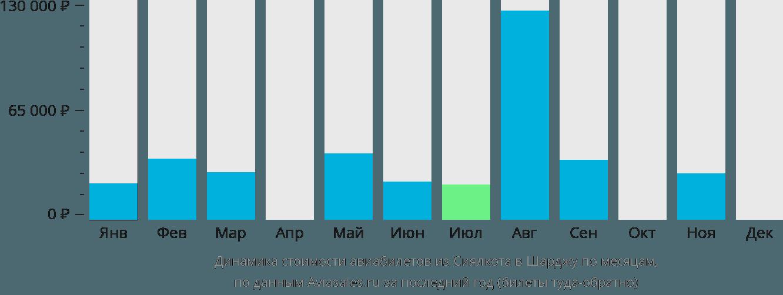 Динамика стоимости авиабилетов из Сиялкота в Шарджу по месяцам