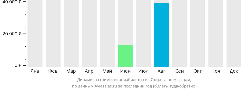 Динамика стоимости авиабилетов из Скироса по месяцам