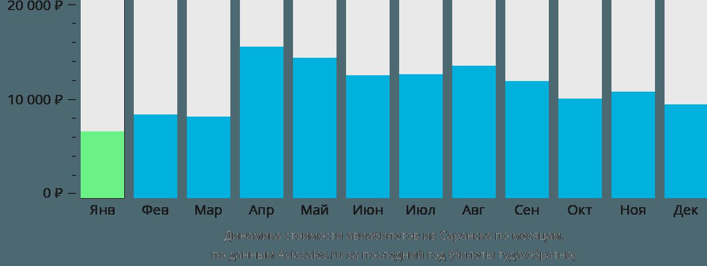 Динамика стоимости авиабилетов из Саранска по месяцам