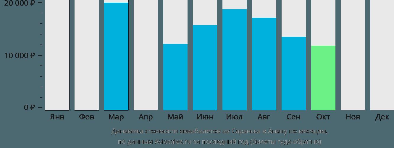 Динамика стоимости авиабилетов из Саранска в Анапу по месяцам