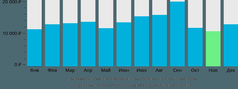 Динамика стоимости авиабилетов из Саранска в Сочи  по месяцам