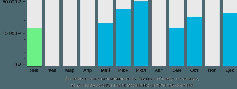 Динамика стоимости авиабилетов из Саранска в Стамбул по месяцам