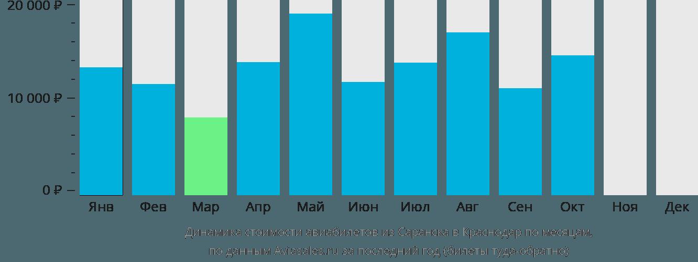 Динамика стоимости авиабилетов из Саранска в Краснодар по месяцам