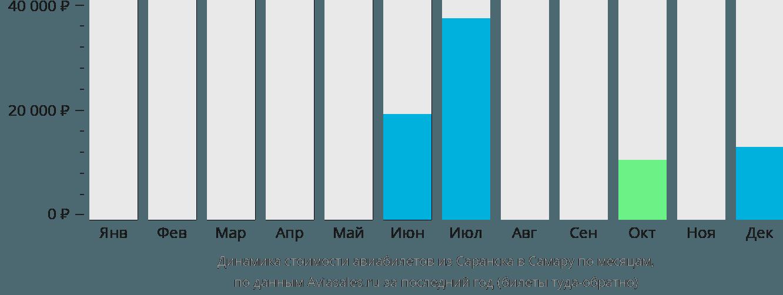 Динамика стоимости авиабилетов из Саранска в Самару по месяцам