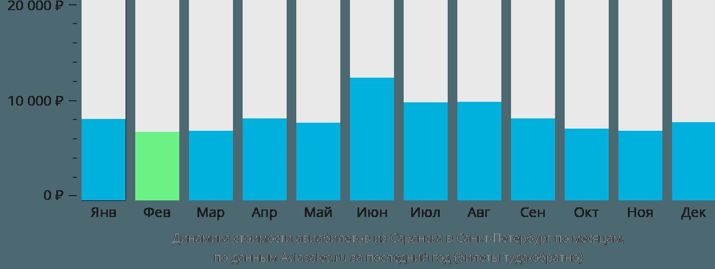 Динамика стоимости авиабилетов из Саранска в Санкт-Петербург по месяцам