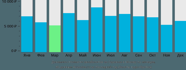 Динамика стоимости авиабилетов из Саранска в Москву по месяцам