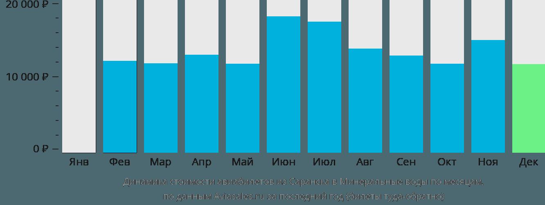 Динамика стоимости авиабилетов из Саранска в Минеральные воды по месяцам
